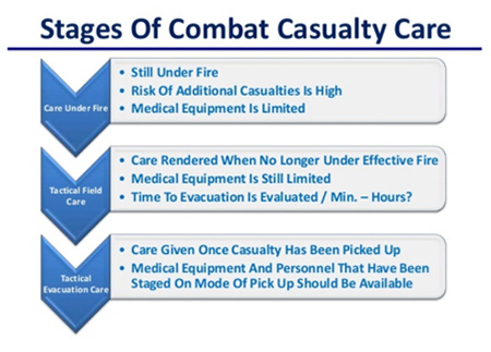 IRRTC - Stages of combat casualty care