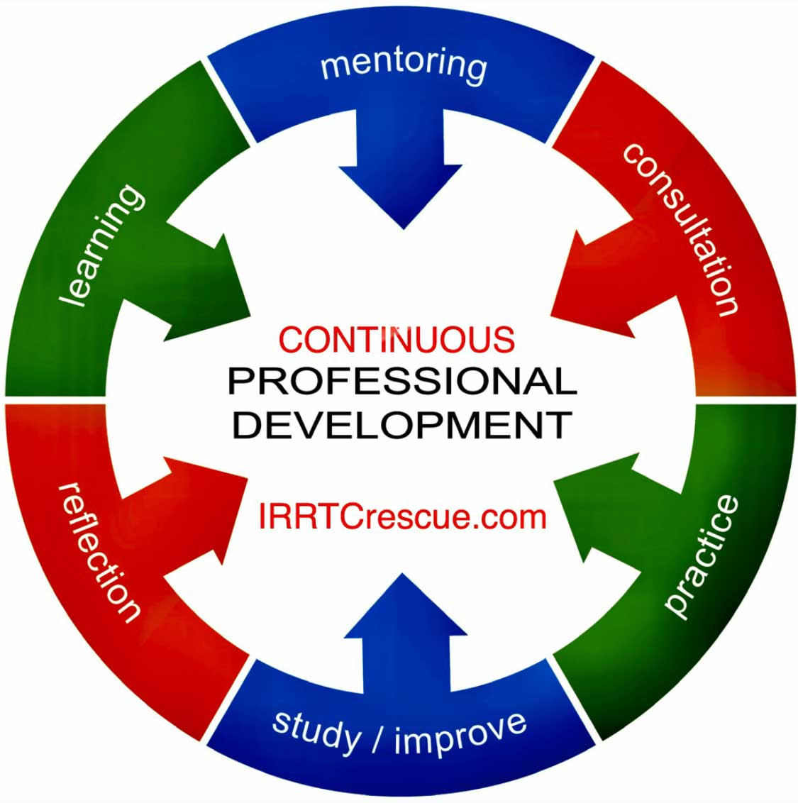 IRRTC continuous Professional Development circle