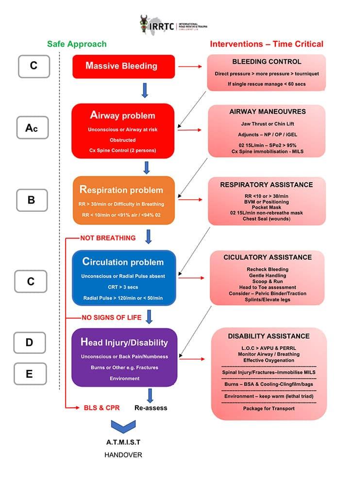IRRTC RTACC Course - trauma flowchart